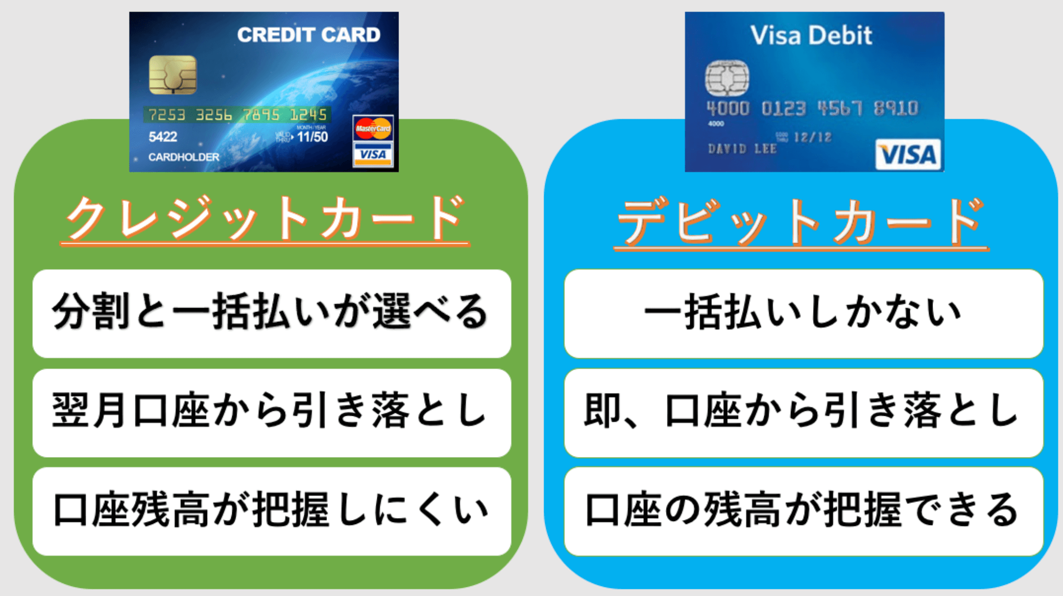 デビットカードとクレジットカードとの違い
