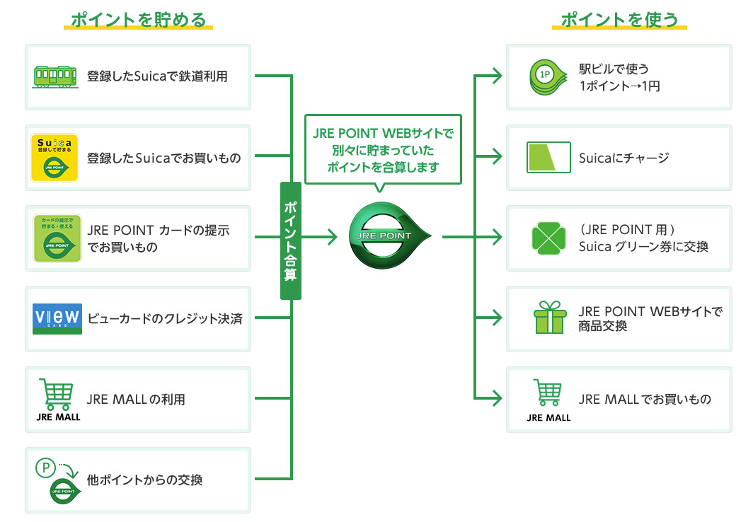 JREポイントのイメージ図